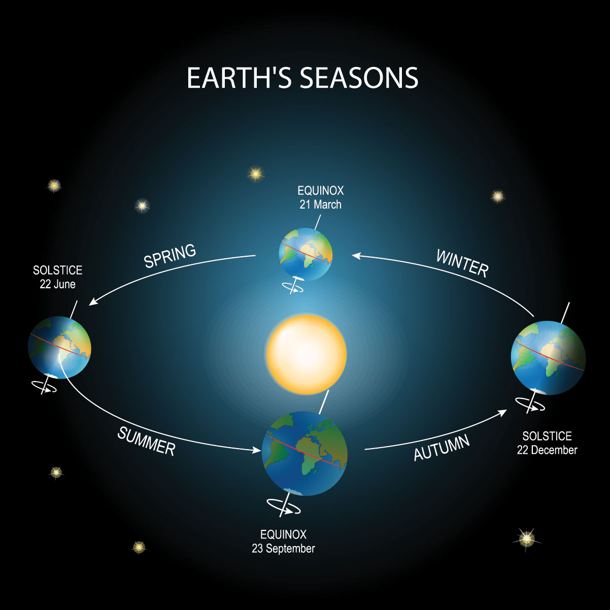 It U2019s Finally Spring  Everything To Know About The Spring Equinox  U2013 I