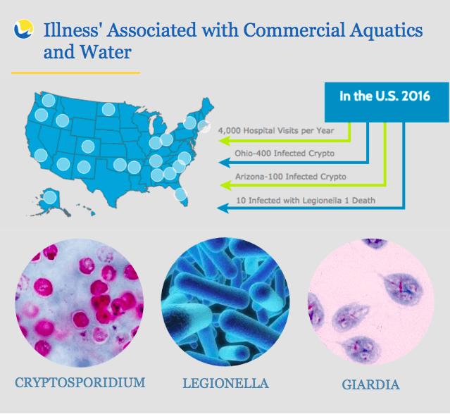 Giardia water illness